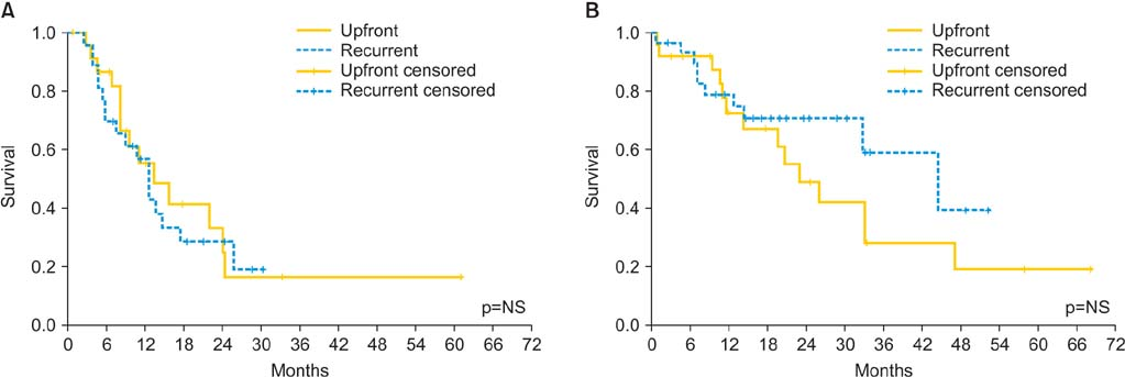 Hyperthermic Intraperitoneal Chemotherapy With Cisplatin And Paclitaxel In Advanced Ovarian Cancer A Multicenter Prospective Observational Study