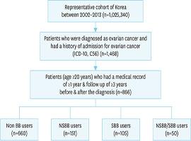 JGO :: Journal of Gynecologic Oncology