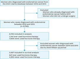Endometrial cancer hrt Endometrial cancer hrt