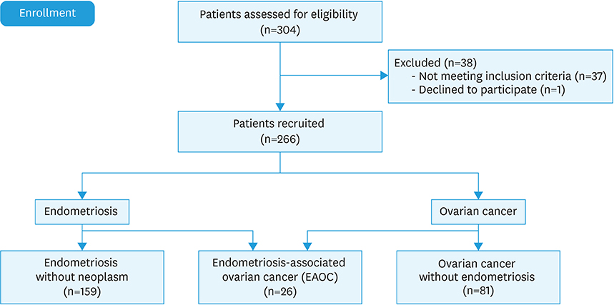 Prognostic Importance Of Atypical Endometriosis With Architectural Hyperplasia Versus Cytologic Atypia In Endometriosis Associated Ovarian Cancer