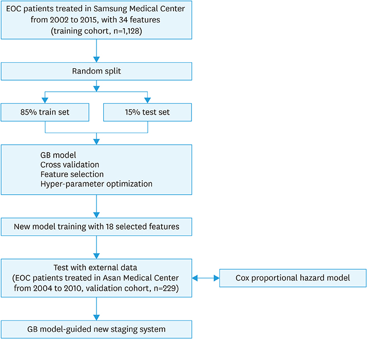Prediction Of Survival Outcomes In Patients With Epithelial Ovarian Cancer Using Machine Learning Methods